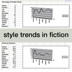 style trends in fiction