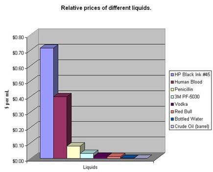 liquids (expensive printer ink)