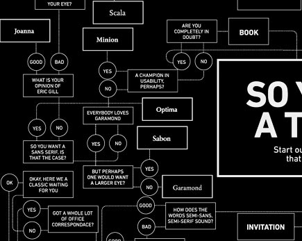 how to pick a typeface flow chart